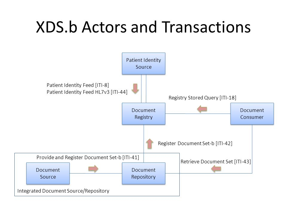 XDS.b Actors and Transactions Patient Identity Source Document Registry Document Consumer Document Repository Document Source Patient Identity Feed [I