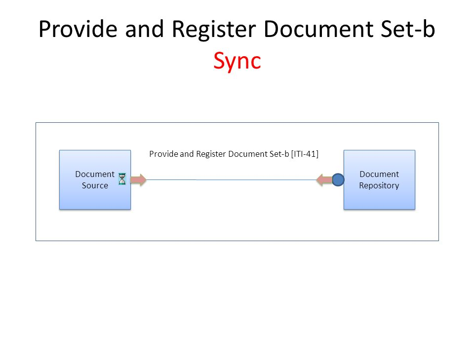Document Source Provide and Register Document Set-b ASync Document Repository Provide and Register Document Set-b Request Provide and Register Document Set-b Response