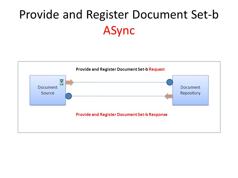 Async XDS.b Actors and Transactions Patient Identity Source Document Registry Document Consumer Document Repository Document Source Patient Identity Feed [ITI-8] Patient Identity Feed HL7v3 [ITI-44] Registry Stored Query Register Document Set-b Retrieve Document Set Provide and Register Document Set-b Integrated Document Source/Repository Registry Stored Query Response [ITI-18 Response] Register Document Set-b Response [ITI-42 Response] Provide and Register Document Set-b Response Request [ITI-41 Response]Retrieve Document Set Response [ITI-43 Response] New WSDL Request [ITI-18 Request] Request [ITI-42 Request] Request [ITI-43 Request] Request [ITI-41 Request]