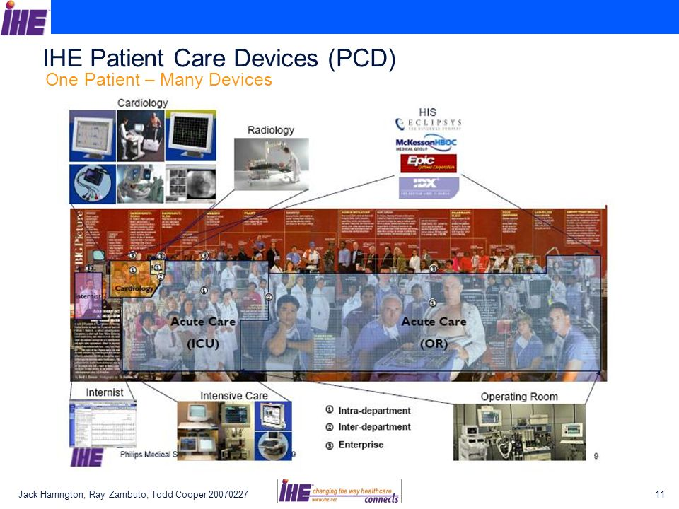 Jack Harrington, Ray Zambuto, Todd Cooper 2007022711 IHE Patient Care Devices (PCD) One Patient – Many Devices