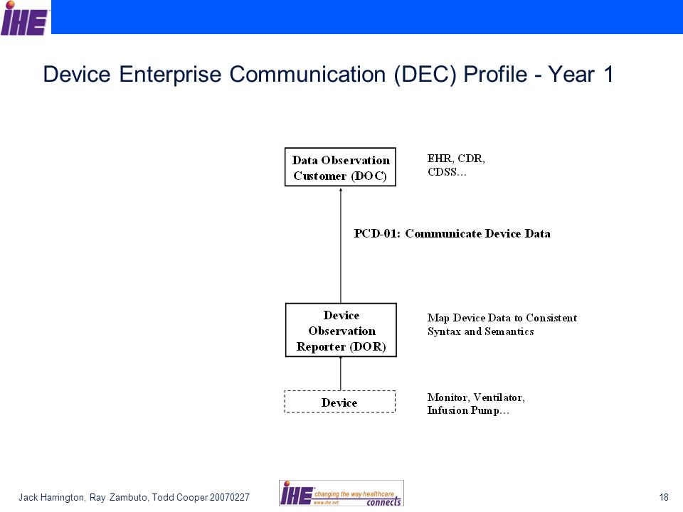 Jack Harrington, Ray Zambuto, Todd Cooper 2007022718 Device Enterprise Communication (DEC) Profile - Year 1