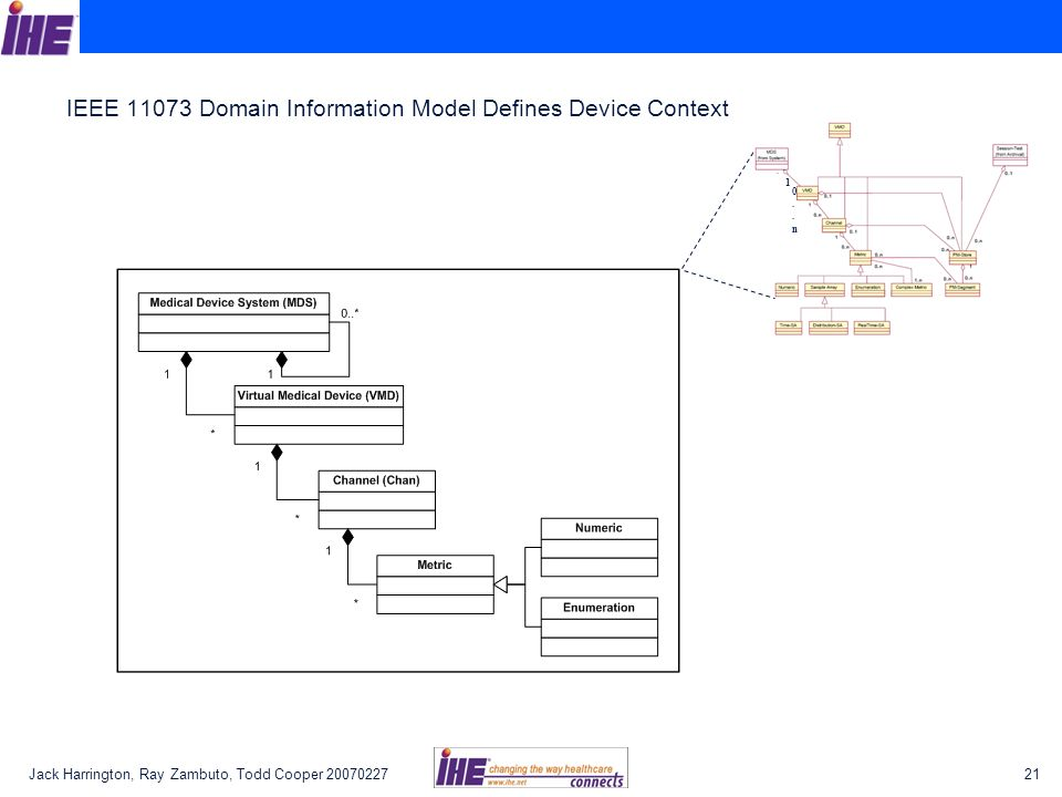 Jack Harrington, Ray Zambuto, Todd Cooper IEEE Domain Information Model Defines Device Context 1 0..n0..n
