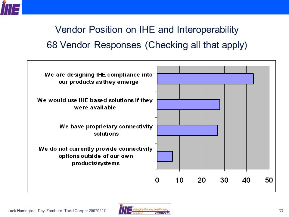 Jack Harrington, Ray Zambuto, Todd Cooper Vendor Position on IHE and Interoperability 68 Vendor Responses (Checking all that apply)