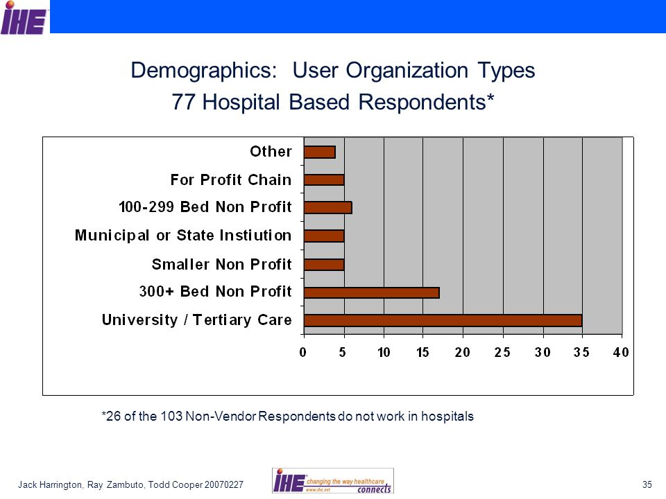 Jack Harrington, Ray Zambuto, Todd Cooper Demographics: User Organization Types 77 Hospital Based Respondents* *26 of the 103 Non-Vendor Respondents do not work in hospitals