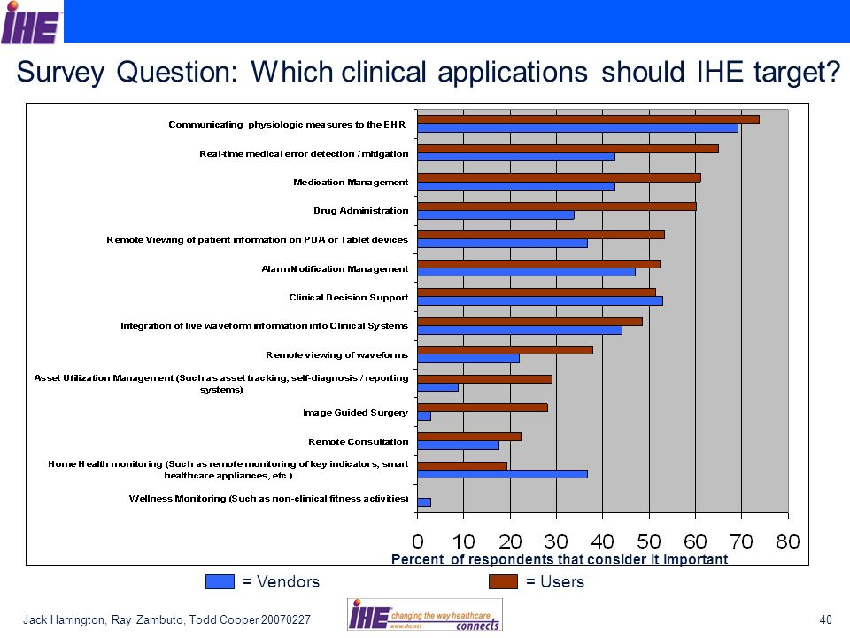Jack Harrington, Ray Zambuto, Todd Cooper 2007022740 Survey Question: Which clinical applications should IHE target.