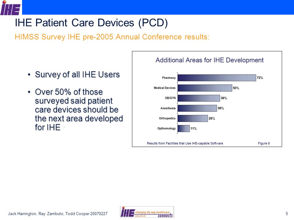 Jack Harrington, Ray Zambuto, Todd Cooper IHE Patient Care Devices (PCD) HIMSS Survey IHE pre-2005 Annual Conference results: Survey of all IHE UsersSurvey of all IHE Users Over 50% of those surveyed said patient care devices should be the next area developed for IHE *Over 50% of those surveyed said patient care devices should be the next area developed for IHE *