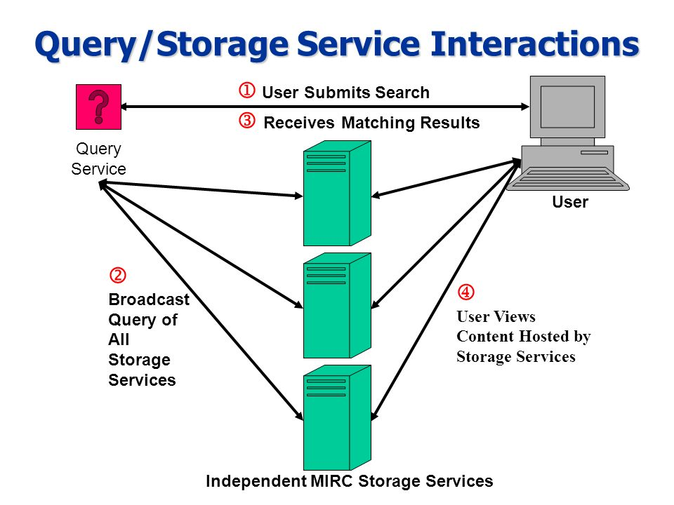 User Independent MIRC Storage Services User Submits Search Broadcast Query of All Storage Services User Views Content Hosted by Storage Services Query Service Receives Matching Results Query/Storage Service Interactions