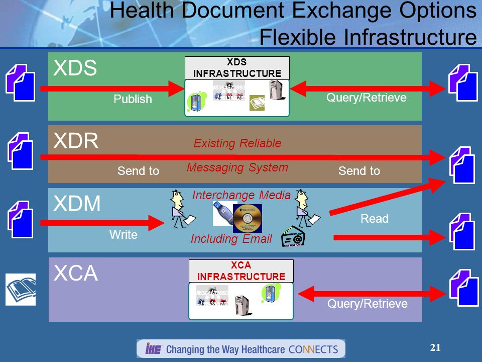 21 XDM XDR XDS Health Document Exchange Options Flexible Infrastructure Publish Query/Retrieve Send to Existing Reliable Messaging System Send to Writ