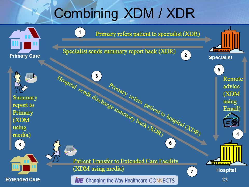 22 Combining XDM / XDR Specialist Primary Care Extended Care Hospital 1 Primary refers patient to specialist (XDR) Specialist sends summary report bac