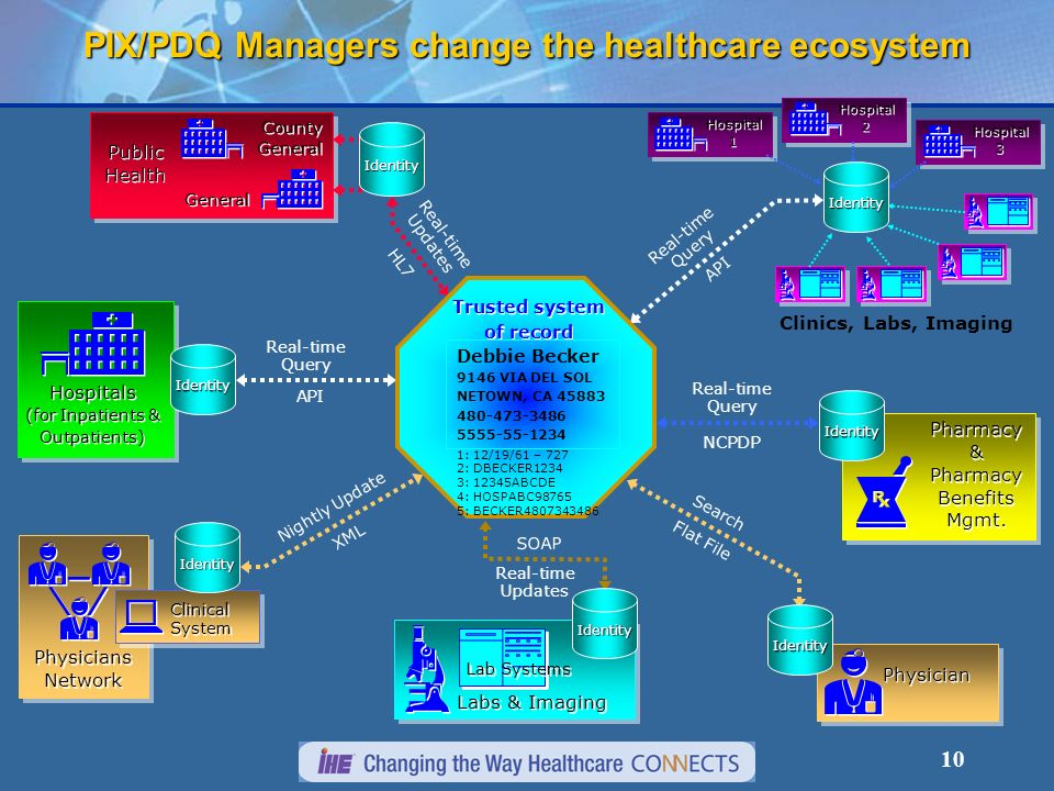 10 Clinics, Labs, Imaging Hospital 1 Hospital 1 Hospital 2 Hospital 2 Hospital 3 Hospital 3 Physicians Network Clinical System Clinical System Pharmacy & Pharmacy Benefits Mgmt.