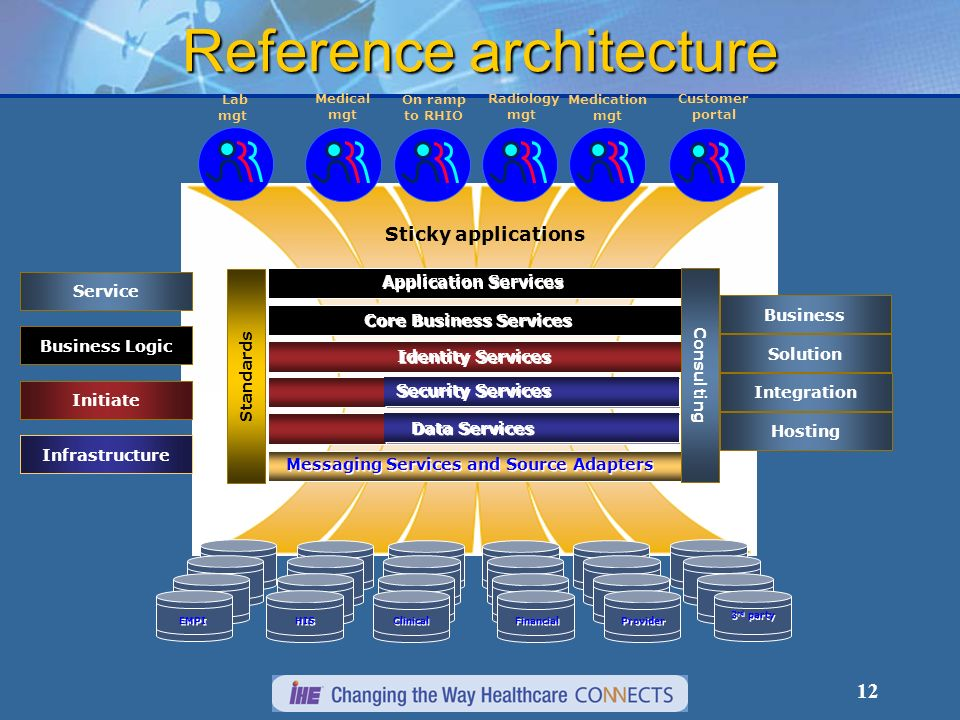 12 Solution Reference architecture Lab mgt EMPI HIS Clinical Financial Provider 3 rd party Radiology mgt Customer portal Business Integration Hosting