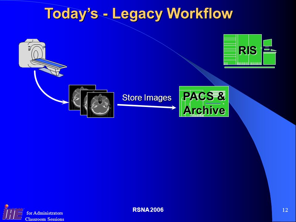 RSNA for Administrators Classroom Sessions Store Images PACS & Archive RIS Todays - Legacy Workflow