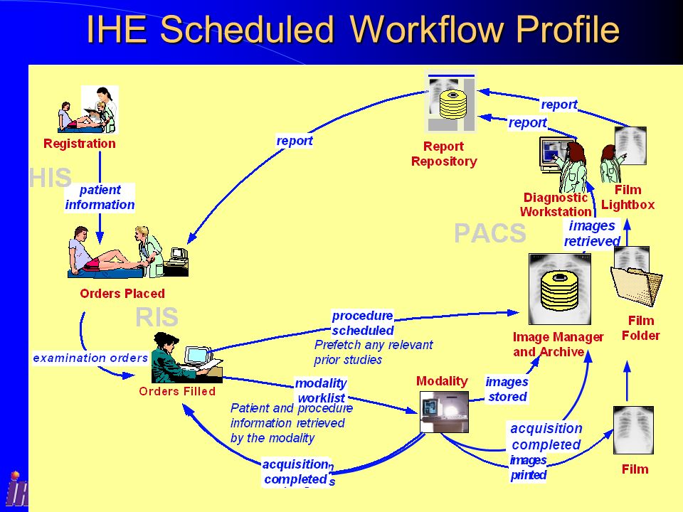 RSNA for Administrators Classroom Sessions acquisition in progress acquisition completed IHE Scheduled Workflow Profile IHE Scheduled Workflow Profile