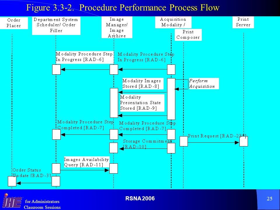 RSNA for Administrators Classroom Sessions Figure Procedure Performance Process Flow