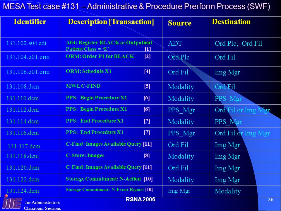 RSNA for Administrators Classroom Sessions IdentifierDescription [Transaction] Source Destination a04.adt A04: Register BLACK as Outpatient Patient Class = E [1] ADTOrd Plc, Ord Fil o01.orm ORM: Order P1 for BLACK [2] Ord PlcOrd Fil o01.orm ORM: Schedule X1 [4] Ord FilImg Mgr dcm MWL C-FIND [5] ModalityOrd Fil dcm PPS: Begin Procedure X1 [6] ModalityPPS_Mgr dcm PPS: Begin Procedure X1 [6] PPS_MgrOrd Fil or Img Mgr dcm PPS: End Procedure X1 [7] ModalityPPS_Mgr dcm PPS: End Procedure X1 [7] PPS_MgrOrd Fil or Img Mgr C-Find: Images Available Query [11] Ord FilImg Mgr dcm C-Store: Images [8] ModalityImg Mgr dcm C-Find: Images Available Query [11] Ord FilImg Mgr dcm Storage Commitment: N-Action [10] ModalityImg Mgr dcm Storage Commitment: N-Event-Report [10] Img Mgr Modality dcm MESA Test case #131 – Administrative & Procedure Prerform Process (SWF)