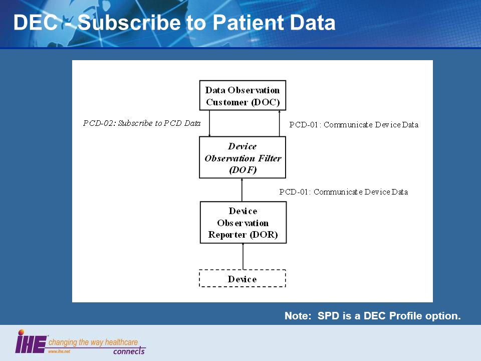 Note: SPD is a DEC Profile option. DEC - Subscribe to Patient Data