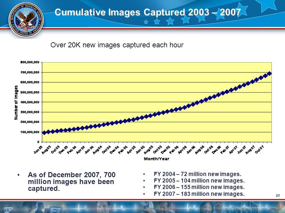 20 Cumulative Images Captured 2003 – 2007 As of December 2007, 700 million images have been captured. FY 2004 – 72 million new images. FY 2005 – 104 m