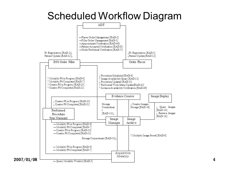 2007/01/08Japanese Extensions for HL7 Transaction4 Scheduled Workflow Diagram ADT DSS/Order FillerOrder Placer Pt. Registration [RAD-1] Patient Update