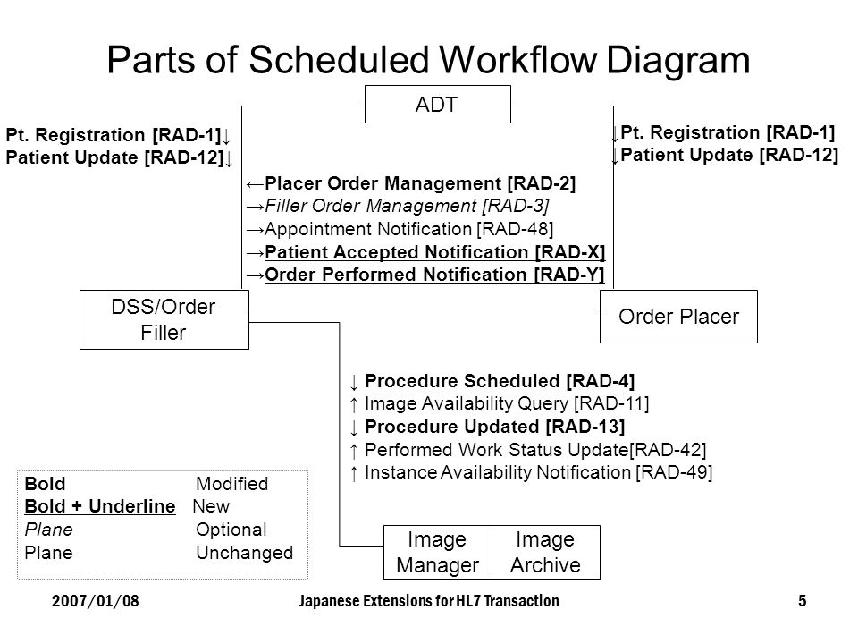 2007/01/08Japanese Extensions for HL7 Transaction5 Parts of Scheduled Workflow Diagram ADT DSS/Order Filler Order Placer Pt. Registration [RAD-1] Pati