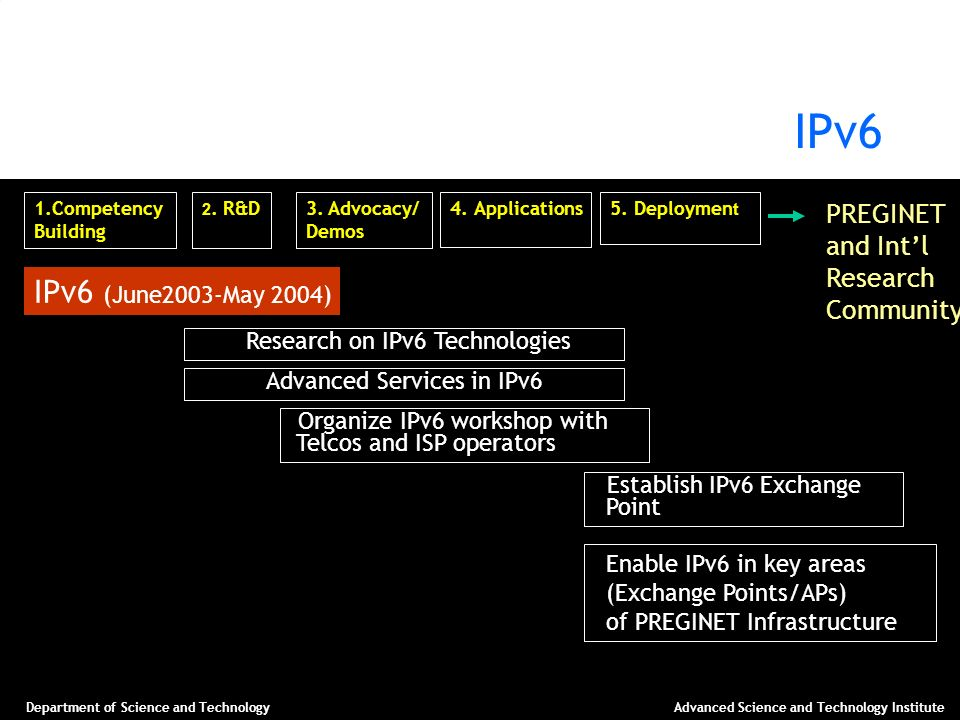 Department of Science and TechnologyAdvanced Science and Technology Institute IPv6 PREGINET and Intl Research Community 1.Competency Building 2. R&D3.