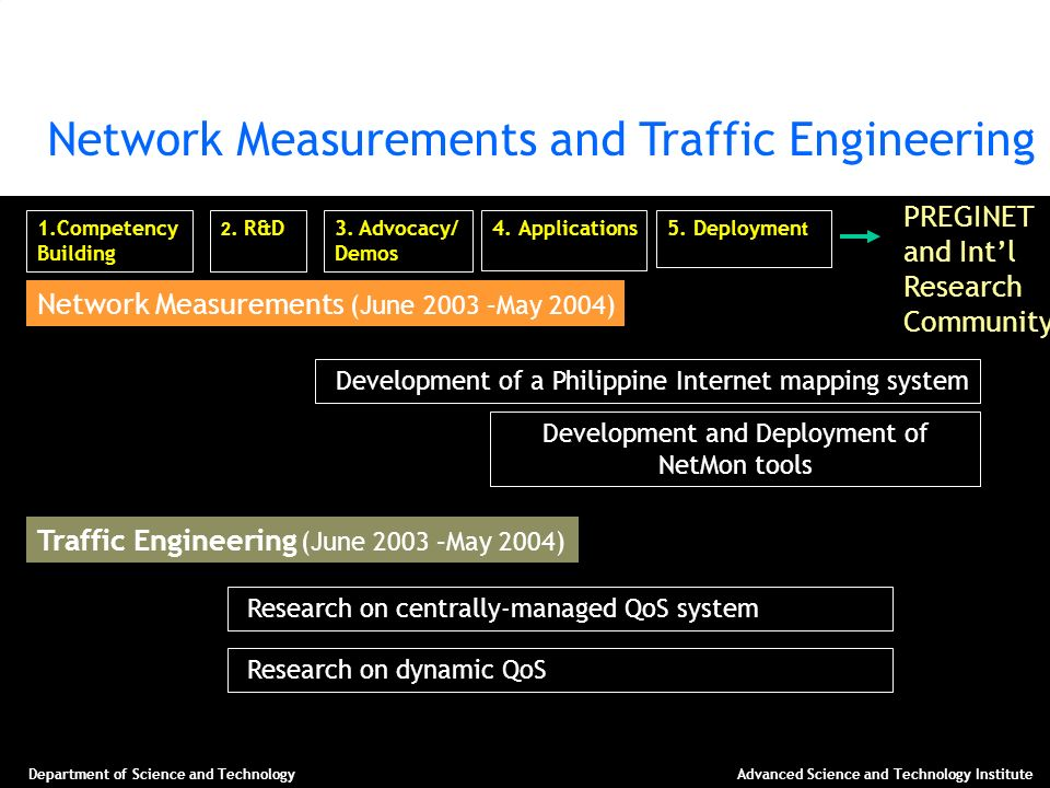 Department of Science and TechnologyAdvanced Science and Technology Institute Network Measurements and Traffic Engineering PREGINET and Intl Research