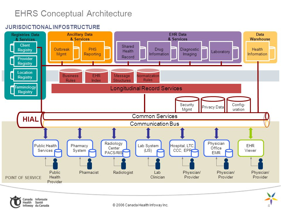 4 EHRS Conceptual Architecture JURISDICTIONAL INFOSTRUCTURE Ancillary Data & Services Registries Data & Services EHR Data & Services Data Warehouse Outbreak Mgmt PHS Reporting Shared Health Record Drug Information Diagnostic Imaging Laboratory Health Information Client Registry Provider Registry Location Registry Terminology Registry POINT OF SERVICE Hospital, LTC, CCC, EPR Physician Office EMR EHR Viewer Physician/ Provider Business Rules EHR Index Message Structures Normalization Rules Security Mgmt Privacy Data Config- uration Physician/ Provider Lab System (LIS) Lab Clinician Radiology Center PACS/RIS Radiologist Pharmacy System Pharmacist Public Health Services Public Health Provider Longitudinal Record Services HIAL Communication Bus Common Services