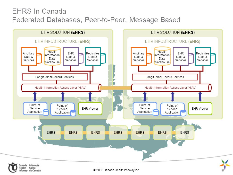 © 2006 Canada Health Infoway Inc. 6 EHRS EHRS In Canada Federated Databases, Peer-to-Peer, Message Based EHR SOLUTION (EHRS) EHR INFOSTRUCTURE (EHRi)