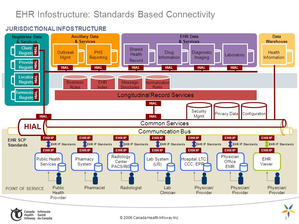 8 EHR Infostructure: Standards Based Connectivity JURISDICTIONAL INFOSTRUCTURE Ancillary Data & Services Registries Data & Services EHR Data & Services Data Warehouse Outbreak Mgmt PHS Reporting Shared Health Record Drug Information Diagnostic Imaging Laboratory Health Information Client Registry Provider Registry Location Registry Terminology Registry POINT OF SERVICE Business Rules EHR Index Message Structures Normalization Rules Security Mgmt Privacy Data Configuration Longitudinal Record Services Hospital, LTC, CCC, EPR Physician Office EMR EHR Viewer Physician/ Provider Lab System (LIS) Lab Clinician Radiology Center PACS/RIS Radiologist Pharmacy System Pharmacist Public Health Services Public Health Provider HIAL Communication Bus Common Services EHR IP HIAL EHR IP EHR IP Standards EHR SCP Standards