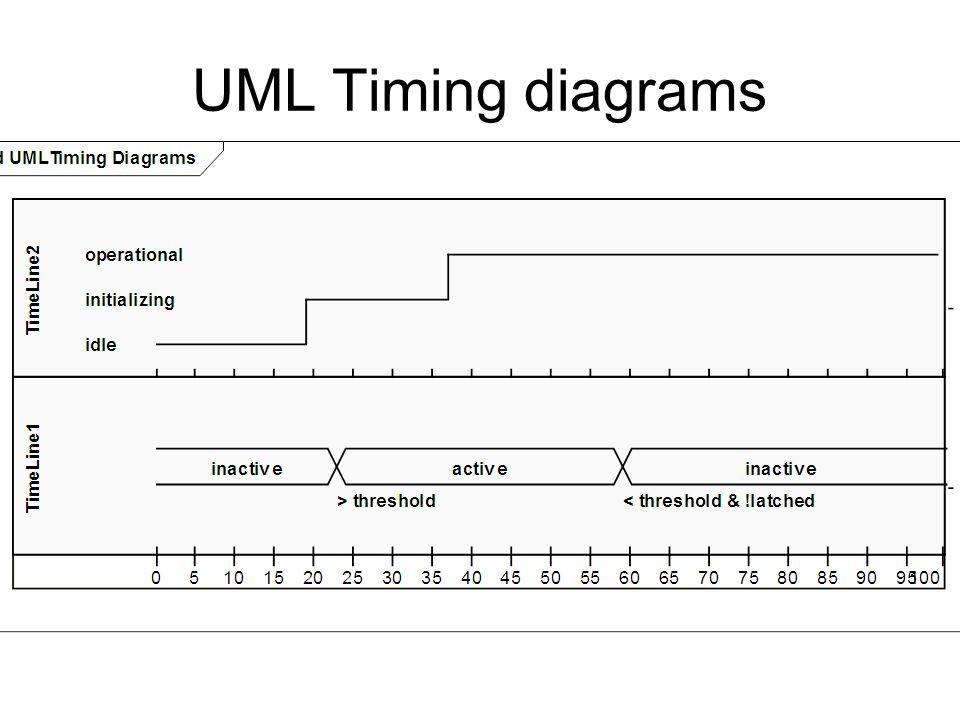 UML Timing diagrams