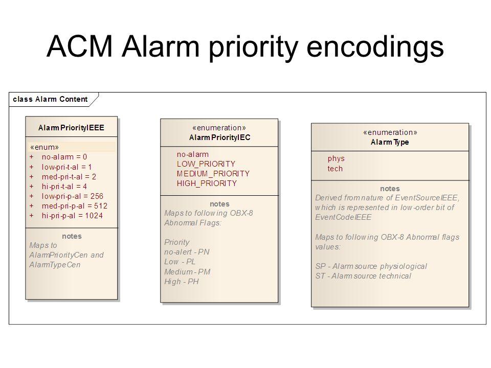 ACM Alarm priority encodings