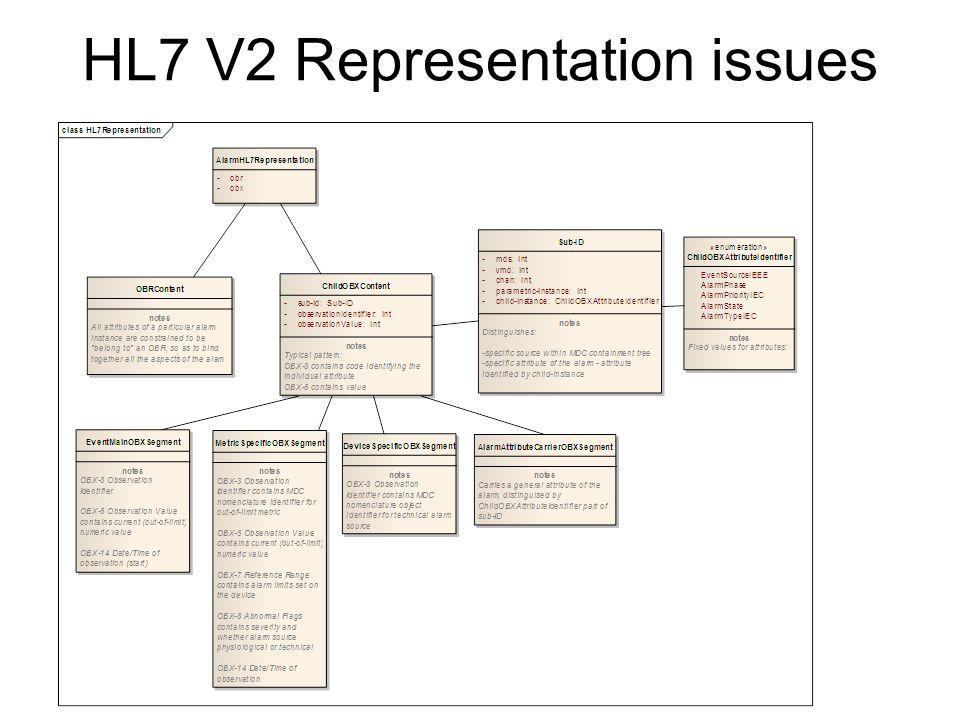 HL7 V2 Representation issues
