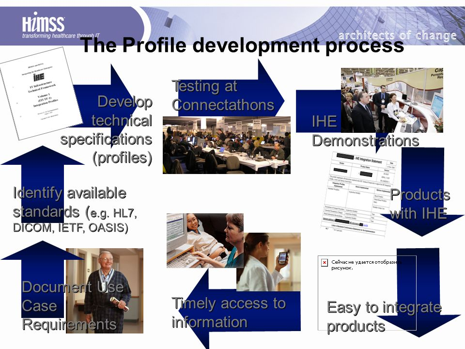 The Profile development process Timely access to information Easy to integrate products Products with IHE IHE Demonstrations Develop technical specifications (profiles) Document Use Case Requirements Identify available standards ( e.g.