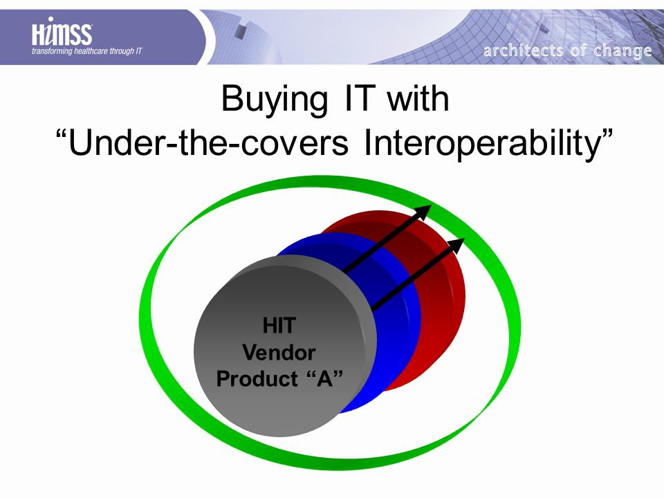 Buying IT with Under-the-covers Interoperability HIT Vendor Product A