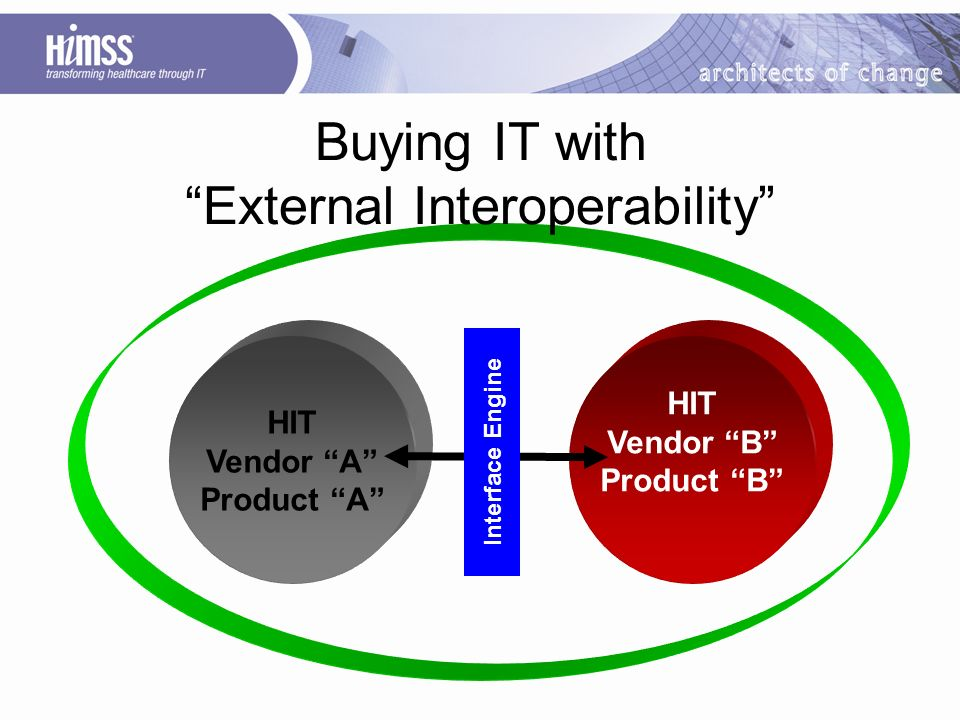 HIT Vendor B Product B Buying IT with External Interoperability HIT Vendor A Product A Interface Engine