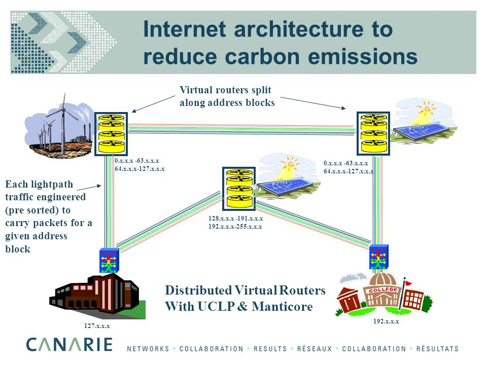 Internet architecture to reduce carbon emissions Virtual routers split along address blocks Each lightpath traffic engineered (pre sorted) to carry pa