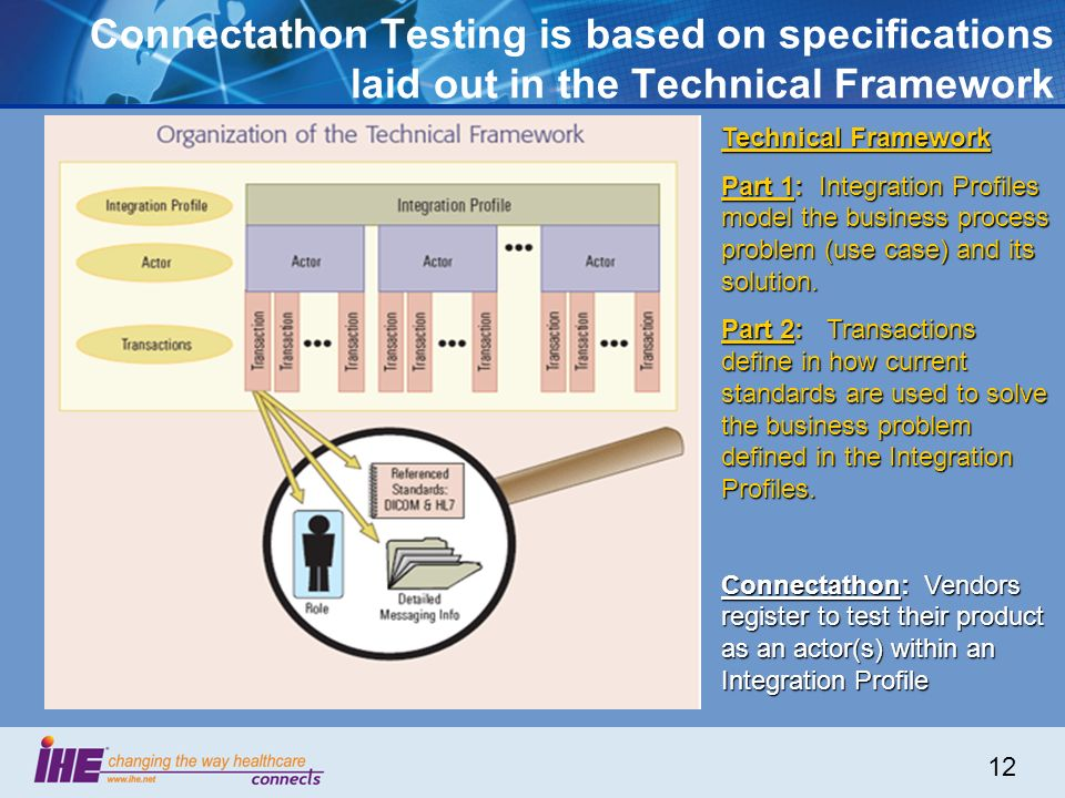 12 Connectathon Testing is based on specifications laid out in the Technical Framework Technical Framework Part 1: Integration Profiles model the business process problem (use case) and its solution.