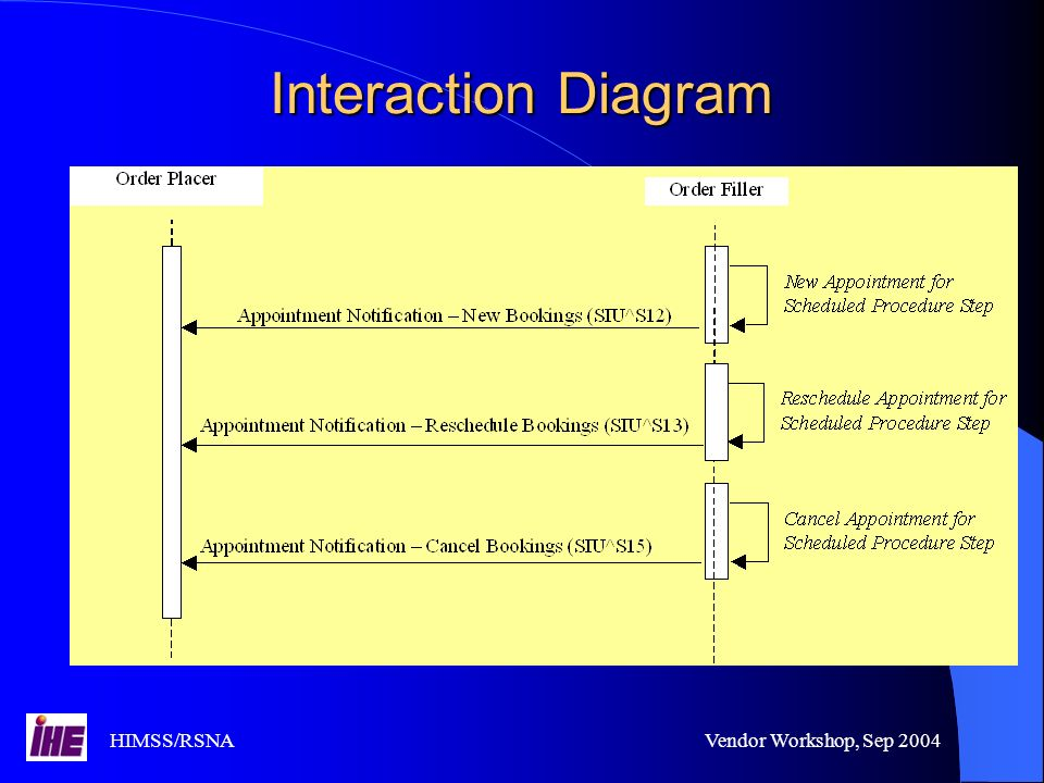 HIMSS/RSNAVendor Workshop, Sep 2004 Interaction Diagram