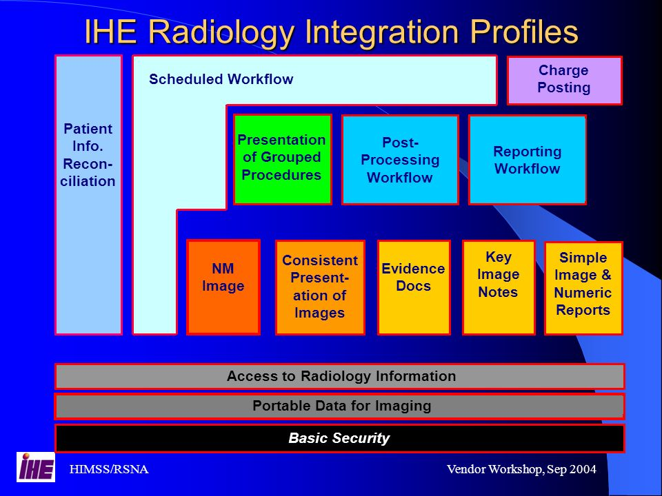 HIMSS/RSNAVendor Workshop, Sep 2004 IHE Radiology Integration Profiles Patient Info.