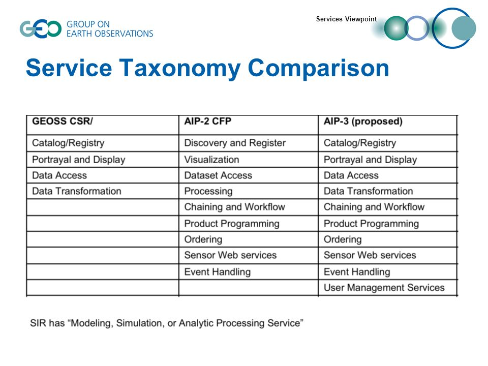 Service Taxonomy Comparison Services Viewpoint