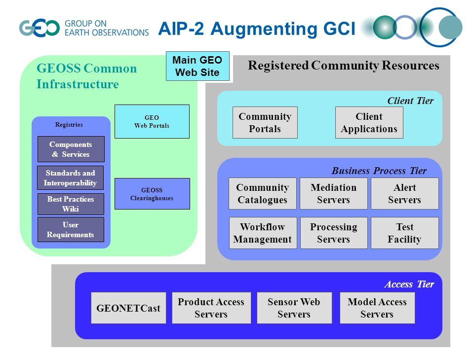 AIP-2 Augmenting GCI GEOSS Clearinghouses GEO Web Portals GEOSS Common Infrastructure Components & Services Standards and Interoperability Best Practices Wiki User Requirements Registries Main GEO Web Site Registered Community Resources Community Portals Client Applications Client Tier Business Process Tier Community Catalogues Alert Servers Workflow Management Processing Servers Access Tier GEONETCast Product Access Servers Sensor Web Servers Model Access Servers Test Facility Mediation Servers