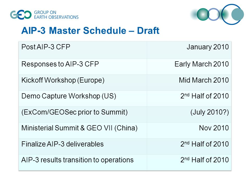 AIP-3 Master Schedule – Draft