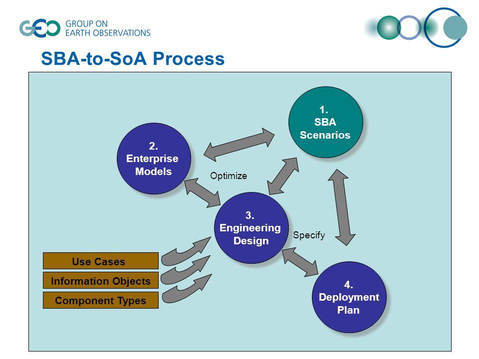 4. Deployment Plan 4. Deployment Plan 1. SBA Scenarios 1. SBA Scenarios 2. Enterprise Models 2. Enterprise Models 3. Engineering Design 3. Engineering