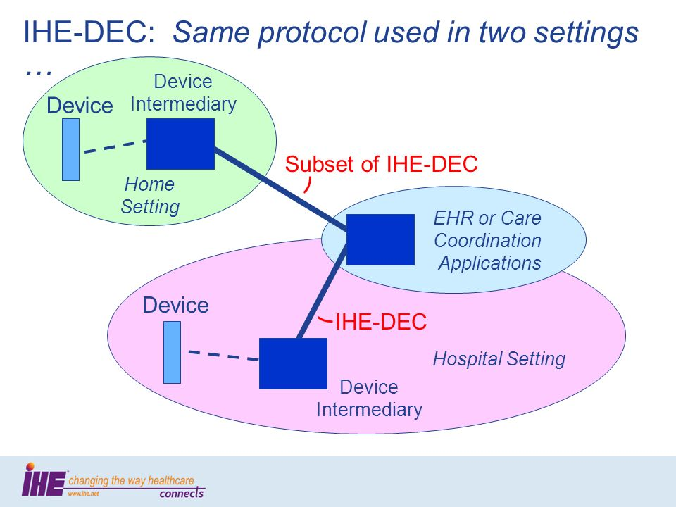Device Device Intermediary Device EHR or Care Coordination Applications Home Setting Hospital Setting Device Intermediary IHE-DEC Subset of IHE-DEC IHE-DEC: Same protocol used in two settings …