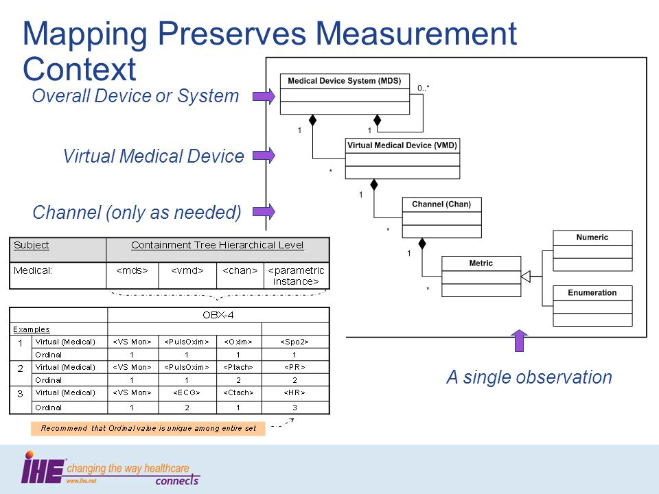 Mapping Preserves Measurement Context Overall Device or System Virtual Medical Device Channel (only as needed) A single observation