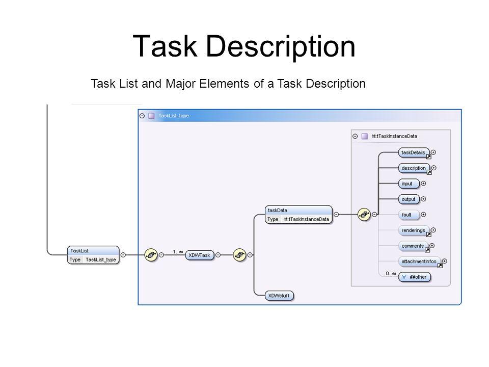 Task Description Task List and Major Elements of a Task Description