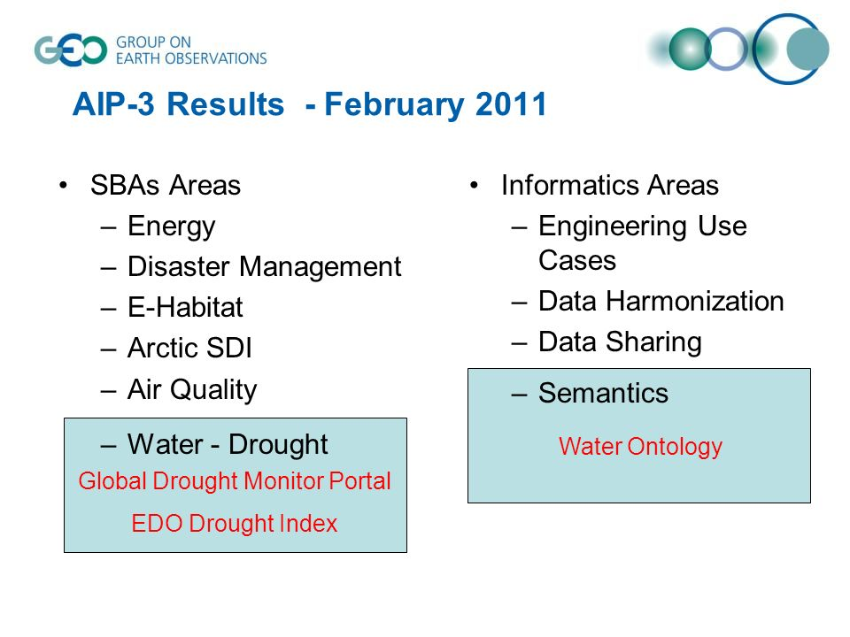 Water Ontology Global Drought Monitor Portal EDO Drought Index AIP-3 Results - February 2011 Informatics Areas –Engineering Use Cases –Data Harmonizat