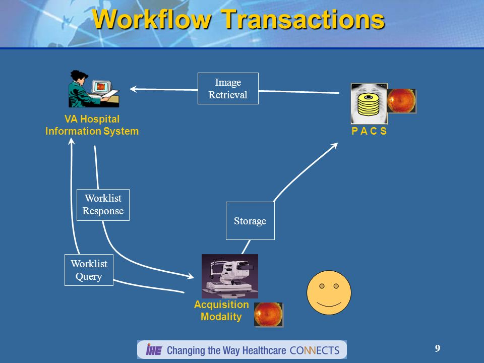 8 VA Hospital Information System P A C S Acquisition Modality Worklist Query Worklist Response Workflow Transactions
