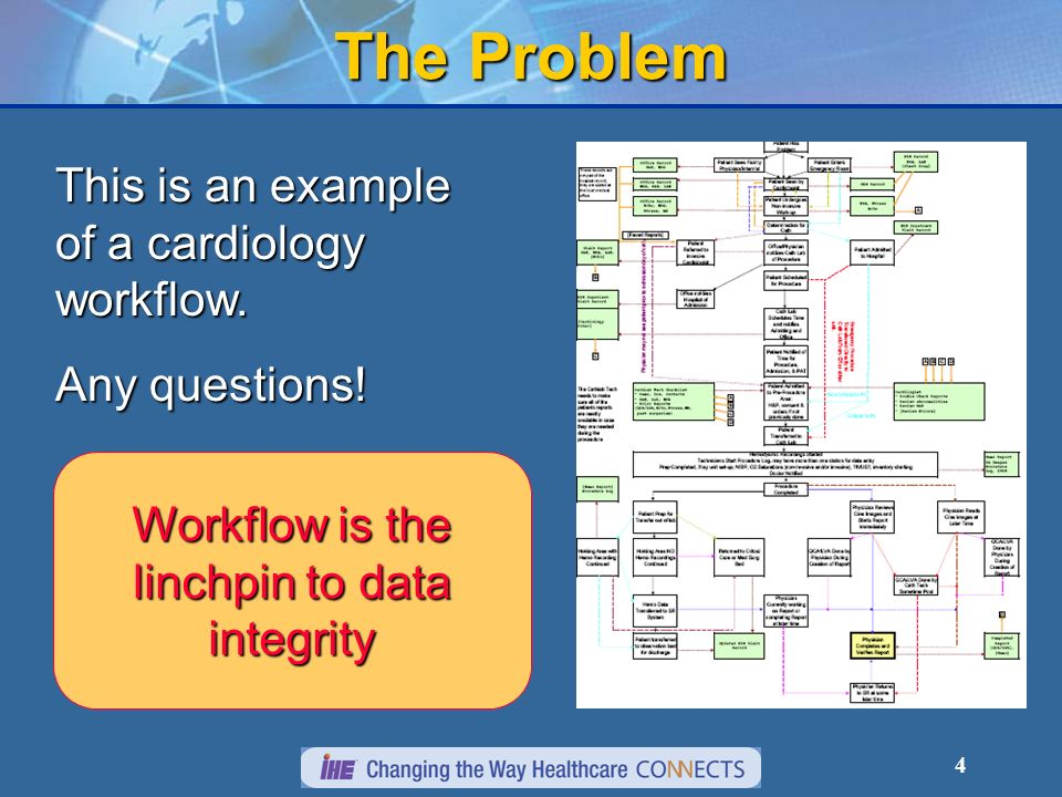 4 The Problem This is an example of a cardiology workflow.