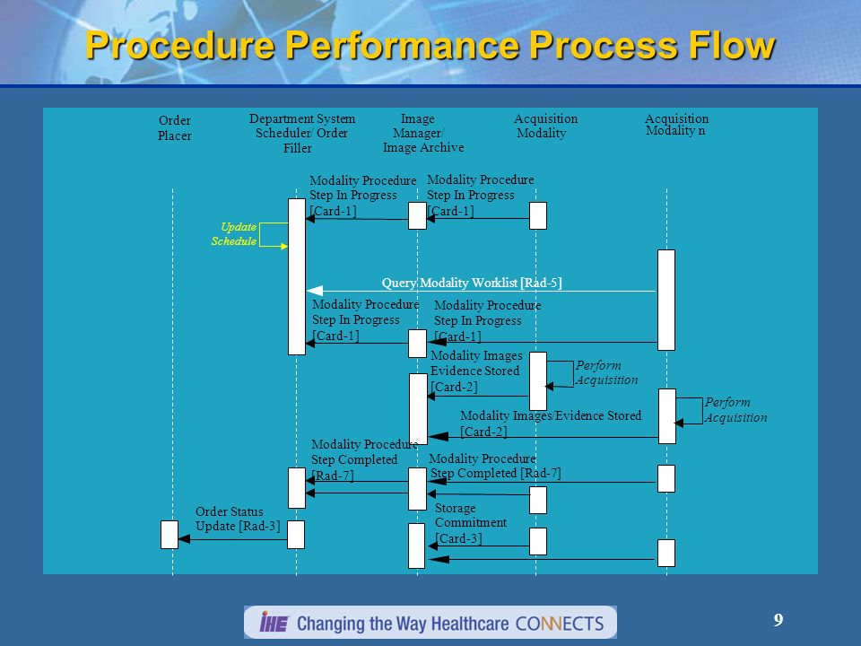 9 Procedure Performance Process Flow Image Manager/ Image Archive Acquisition Modality Department System Scheduler/ Order Filler Modality Procedure Perform Acquisition Modality Images/ Evidence Stored [Card-2] Storage Commitment [Card-3] Modality Procedure Step In Progress [Card-1] Modality Procedure Step Completed [Rad-7] Modality Procedure Step In Progress [Card-1] Order Placer Order Status Update [Rad-3] Update Schedule Acquisition Modality n Query Modality Worklist [Rad-5] Modality Procedure Step In Progress [Card-1] Modality Procedure Step In Progress [Card-1] Perform Acquisition Modality Images/Evidence Stored [Card-2] Step Completed [Rad-7]