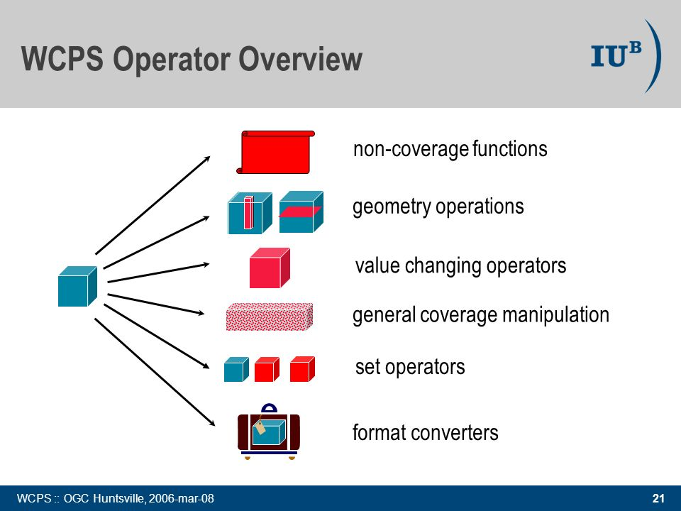21 WCPS :: OGC Huntsville, 2006-mar-08 value changing operators format converters WCPS Operator Overview non-coverage functions general coverage manipulation set operators geometry operations